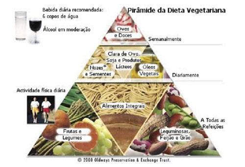 Pirâmide - Dieta Vegetariana